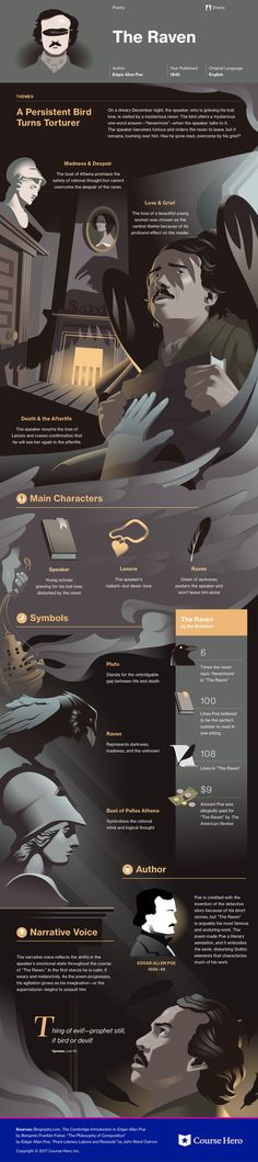 The Raven by Edgar Allan Poe infographic study guide - Classic literature poem Teaching Literature, Literature Books, American Literature, Classic Literature, Classic Books, Book Authors, Edgar Allan Poe, Book Infographic, Infographics
