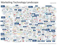 """Marketing Technology Landscape"" Sep-2012 by Scott Brinker from chiefmartec.com - infographic"