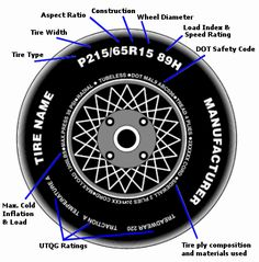 Tires - Converting P-Metric to Inches -Tire Tech