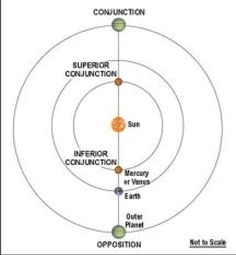 An inferior planet is in inferior conjunction when it's lined up between Earth and the Sun. It's in superior conjunction when it's on the opposite side of the Sun from Earth. A superior planet is in conjunction when it's on the opposite side of the Sun from Earth. A superior planet can't have an inferior conjunction. When Earth is at inferior conjunction with respect to a superior planet, from our perspective that planet is in opposition.
