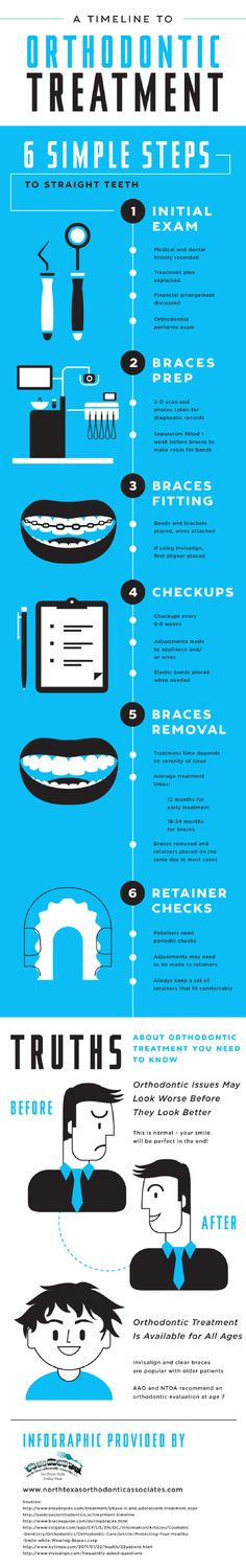 Braces fittings are important appointments where orthodontists places bands and brackets and attach wires. Patients who choose Invisalign typically get their first aligners placed during these appointments. Find more facts by clicking over to this Frisco orthodontist infographic.