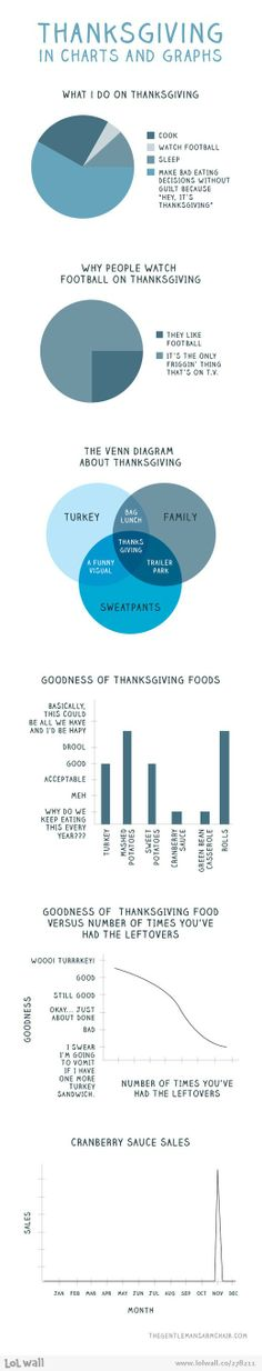 Thanksgiving Charts and Graphs...