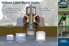 A burial vault is a lined and sealed outer receptacle that houses the casket. It protects the casket from the weight of the earth and heavy maintenance equipment that will pass over the grave. It also helps resist water and preserves the beauty of the cemetery or memorial park by preventing the ground from settling.