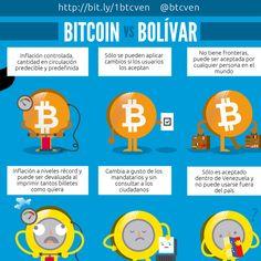 Bitcoin vs Bolivar (Venezuela)