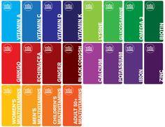 「vitamin color chart」の画像検索結果