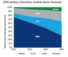 WoodMac: A New Battery Chemistry Will Lead the Stationary Energy Storage Market by 2030 | Greentech Media Stationary Storage, Energy Density, Energy Storage, Repair Shop, Product Offering, A Decade, Chemistry, Innovation, How To Become