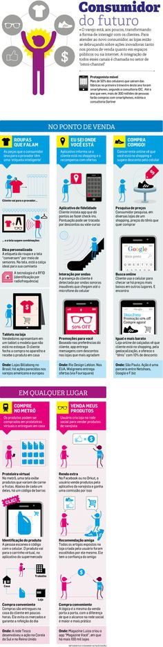 Consumidor do Futuro #infografico #culturadigital #CRM #varejo #consumer