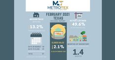 MetroTex has published their February 2021 Housing Reports for 17 different counties in North Texas. We have highlighted the reports for the 6 counties we primarily provide our Listing Services. These will give you an overview of the market movement in February and shall assist you on deciding whether to sell or lease your real estate in the coming months. Click photo to read full post.
