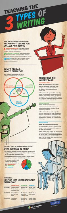Teaching the 3 Types of Writing Infographic - http://elearninginfographics.com/teaching-3-types-writing-infographic/