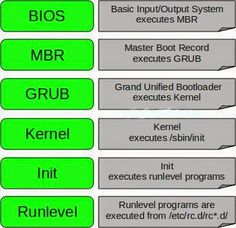 Linux Boot Process 6 Stages of Linux Boot Process (Startup Sequence) Press the power button on your system, and after few moments. Computer Technology, Computer Programming, Computer Science, Medical Technology, Energy Technology, Data Science, Technology Gadgets, Coding Software, Computer Basics