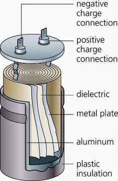 Inside Capacitor