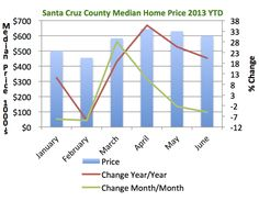 Chart showing the changes in the median home price in Santa Cruz County, July 2013 Year to Date.