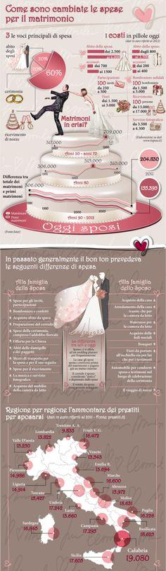 Come sono cambiate le spese per il matrimonio - Infografica - Yahoo Eurosport IT