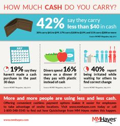 Infographic: How Much Cash Do You Carry? http://www.mmhayes.com/infographic-how-much-cash-do-you-carry/