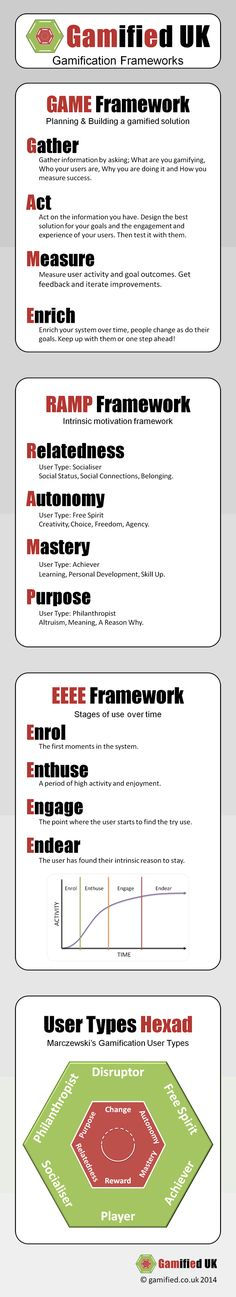 The EEEE User Jounrey Framework