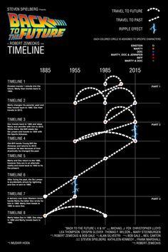 Infográfico de la línea y saltos en el tiempo de Back to the Future en Visual.ly