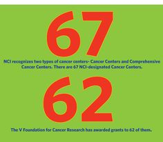 May is National Cancer Research Month. Do you know about NCI-Designated Cancer Centers?