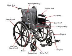 Wheelchair body parts.