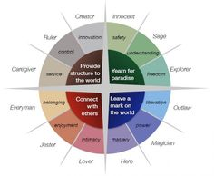 The ruler (royal, king) brand archetype is one of the 12 Karl Jung's archetypes. How is ruler different from other archetypes? Let's look at the archetype with examples. Carl Jung Archetypes, Jungian Archetypes, Brand Archetypes, Marketing Tools, The Marketing, Digital Marketing, Logo Fotografie, Caregiver Services, Personality Archetypes
