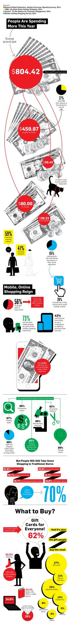 How Are Consumers Spending And Using #Mobile This 2014 Holiday Season? #infographic