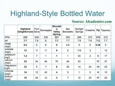 Which bottled water is most like that of the Scottish Highlands?