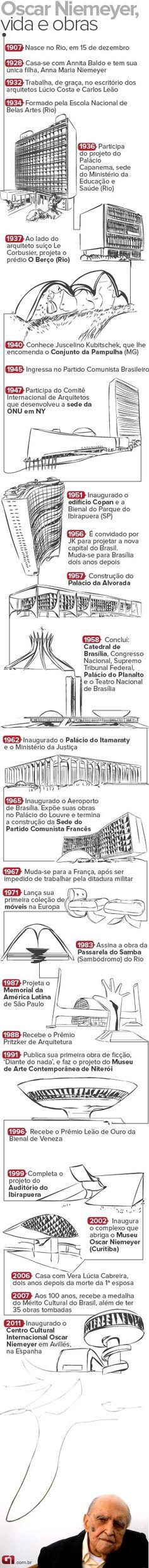 Linha do tempo de Oscar Niemeyer