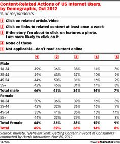 Online Content Exploration Varies by Demographic