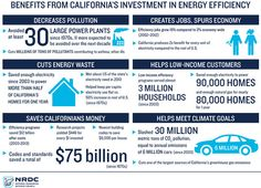 California's 40 Years Of Energy Efficiency Efforts Have Saved $90 Billion In Utility Costs