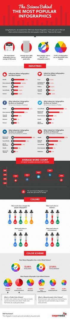 The Science Behind the Most Popular Infographics [Infographic], via @HubSpot
