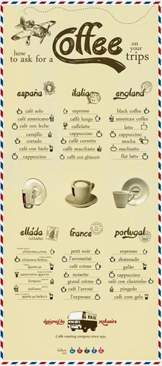 How to ask for a cup of your favourite coffee infographic
