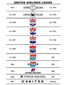 United Airlines Logo Evolution