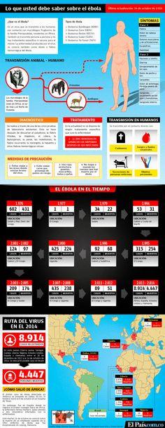 Infografía: guía práctica para entender la amenaza del ébola. Encuentre en este gráfico toda la información sobre el virus que tiene en alerta al mundo. Los síntomas, las causas, sus antecedentes y todos los detalles aquí.