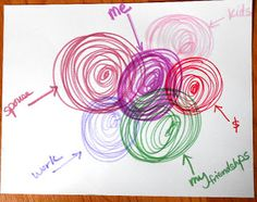 Art Therapy: Sharing Directives: Boundary Drawings