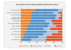 B2B #LeadGeneration tactics
