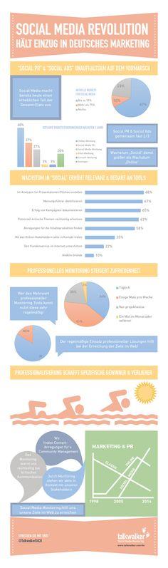 DE - Deutschsprachige Kommunikationspioniere profitieren von Social Media Monitoring