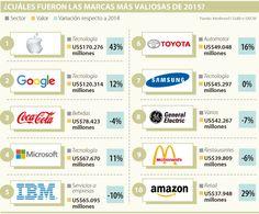 Apple, Google y Coca-Cola siguen siendo las marcas más valiosas Coco, Coca Cola, Google, Branding, Advertising, Coke, Cola