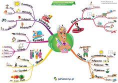 jak tworzyć mapy myśli