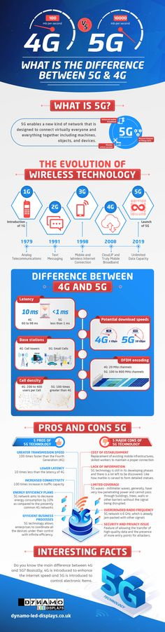 The information is provided by Dynamo LED Displays which is the UK's leading LED screen manufacturers.The post Infographic: 4G vs. 5G appeared first on InsideTechno. Lets Move, Evolution, Fun Facts, Infographic, Let It Be, Technology, Wtf Fun Facts, Tech, Tecnologia