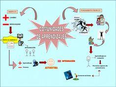 Innovaciones educativas y algo más: Comunidades de Aprendizaje