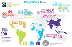Fair Trade is more than paying farmers in developing countries fair prices. It's a global movement for environmental sustainability, social justice and more. Trade Logo, Fair Work, Country Fair, Textiles, Human Trafficking, Traveling With Baby, Learning Activities, Fair Trade, New Friends