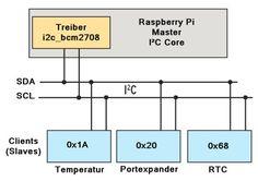 Raspberry Pi: I2C-Konfiguration und -Programmierung