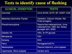 Tests To Identify Cause of Flushing