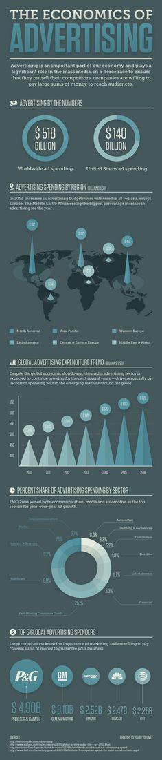 Infographic #advertising #economics