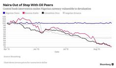 Pressure Building on Nigeria as Naira Out of Step With Oil Peers - Bloomberg Business