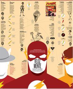 """Una de las historias más complejas, por sus viajes en el tiempo, merecían una infografía. """"Velozmente"""" busca contar la historia del Flash, el corredor escarlata, que antes uso el sombrero de Mercurio,..."""