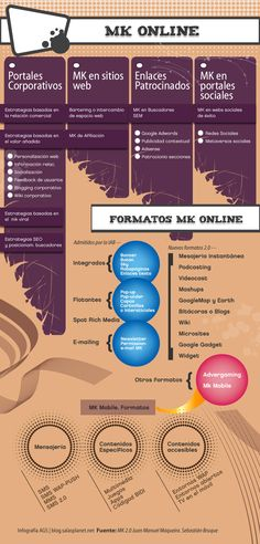 Formatos de Marketing Online