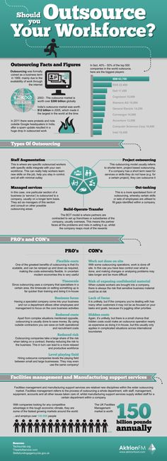 Should you Outsource your Workforce? #infografía #infographic