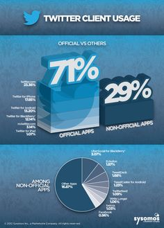 Twitter Client Breakdown 2012 - Official Twitter Apps Get The Most Use–Especially Mobile Apps