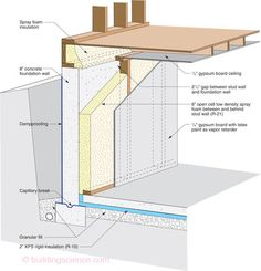 """Foundation - 6"""" 0.5 PCF Spray Foam with 2x4 Framing Offset 2.5"""" from Concrete"""