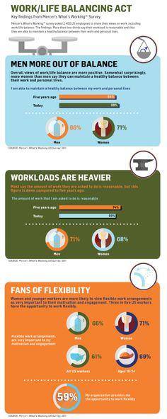 Work/Life Balance #infographic